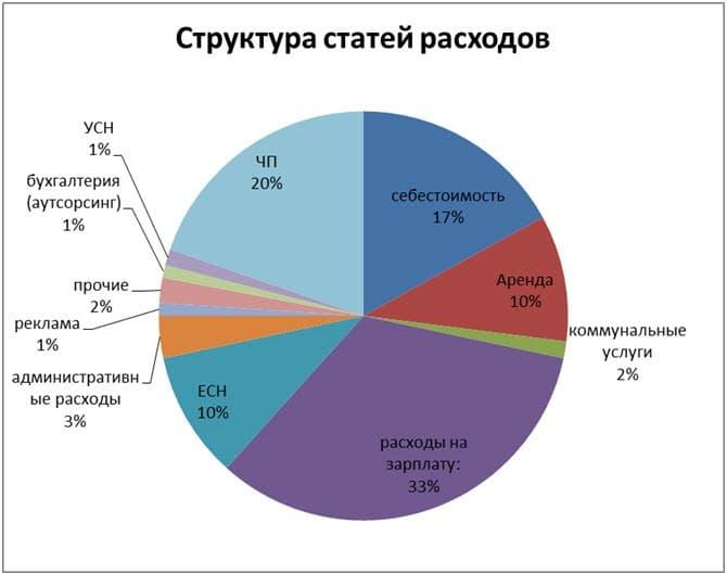 фонд заработной платы какой процент от валовой прибыли этих организаций определяют