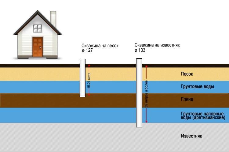 Скважины на воду в курганской области стоимость