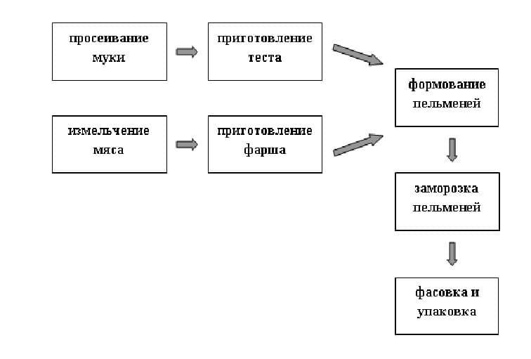 Технологический цикл