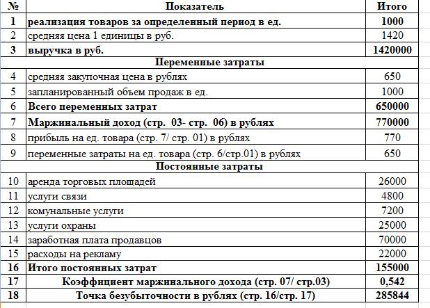 Точка безубыточности как рассчитать в рублях