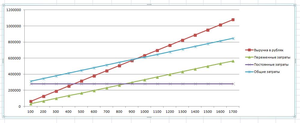 Как построить график окупаемости