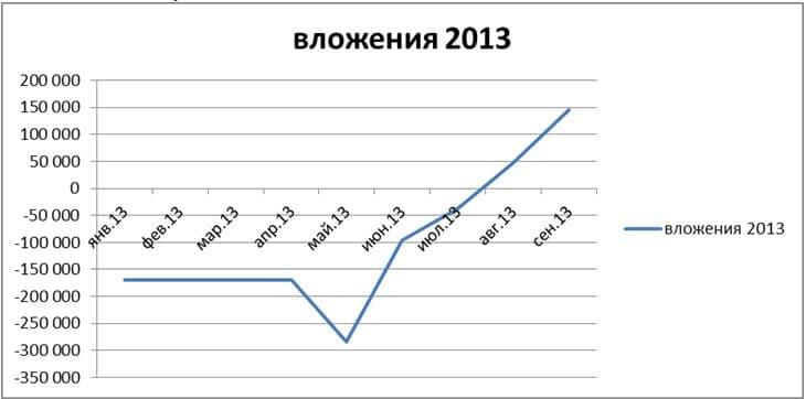 График выполнения работ по запуску