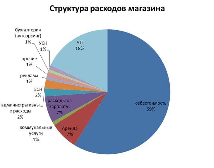 Структура статей расходов
