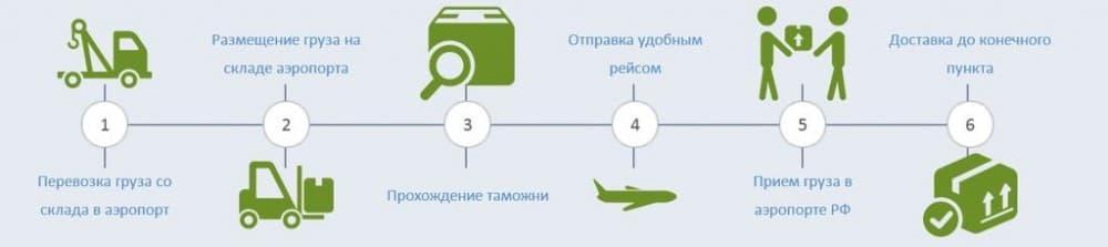 Рисунок 3 Общая схема сотрудничества с поставщиком!
