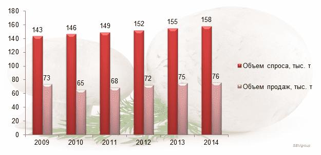 Диаграмма 2. Объем спроса и объем продаж культивированных грибов в натуральном выражении, тыс. т., 2009-2014 гг.