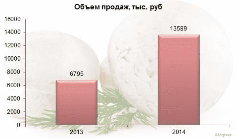 Диаграмма 3. Объем продажкультивированных грибов в денежном выражении, тыс. руб., 2013-2014 гг.