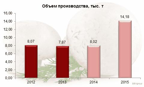 Диаграмма 4. Объем производства культивированных грибов в России, тыс. т., 2012-15 гг.