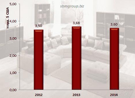 Рынок диванов