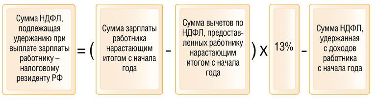 Формула для расчета ндфл помощь в получении ипотеки ижевск отзывы
