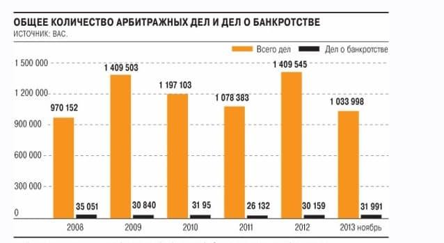 Банкротство ООО и ИП с долгами Законно, Без