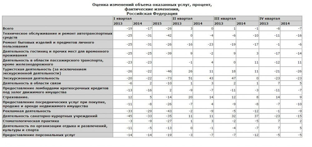 Табл.1. Оценка изменений оказанных услуг в России в сравнении за период 2013 – Iквартал 2015 года в процентах по каждому виду предпринимательской деятельности