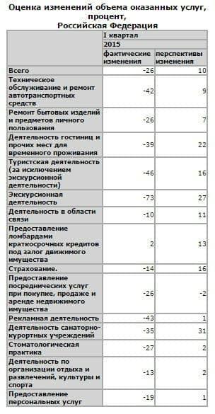 Табл.2. Оценка изменений оказанных услуг в России в Iквартале 2015 года в процентах по каждому виду предпринимательской деятельности и перспектива изменения показателей по оценке аналитиков Росстат.