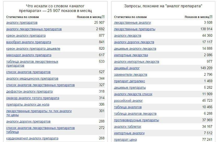 Табл.5. Статистика wordstat.yandex.ru по ключевому запросу «аналог препарата»