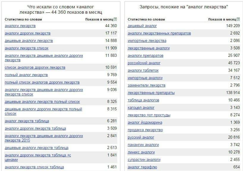 Табл.5. Статистика wordstat.yandex.ru по ключевому запросу «аналог лекарства»