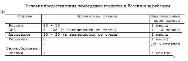 Табл. 7. Сравнительная таблица условий предоставления краткосрочного займа в ломбардах России и за рубежом. Наименьшую процентную ставку демонстрируют экономически стабильные страны с высокими доходами населения.