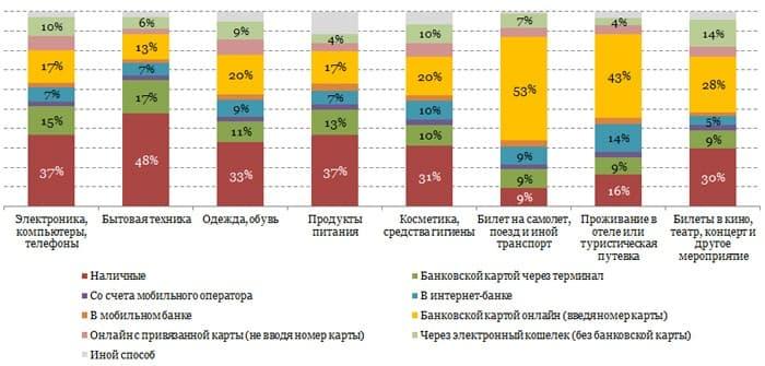 Изобр.17. Виды оплаты за товары и услуги среди пользователей Рунета. Источник ¬– Аналитическое агентство Markswebb Rank&Report