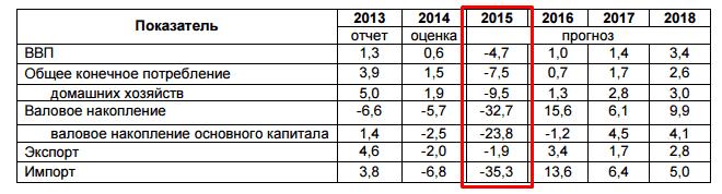 Рисунок 1. В 2015 ожидается кризисное падение всех отраслей.