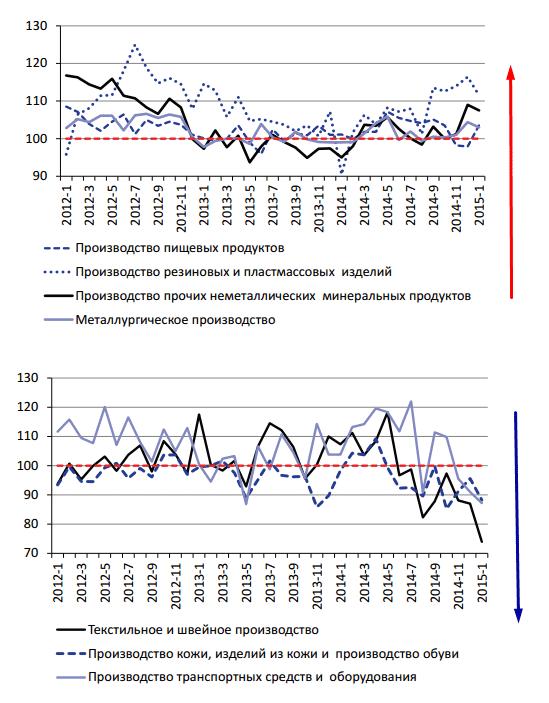 Рисунок 4. Динамика отдельных отраслей по данным Росстат (январь 2012 – январь 2015).