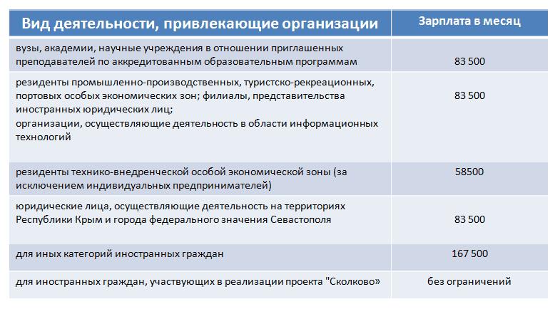 Таблица 2. Уровень заработной платы высококвалифицированных специалистов