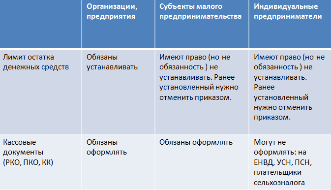 правила ведения кассы в 2016 для ип советы, также типичные