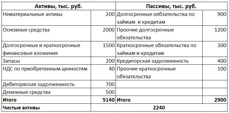 расчет стоимости чистых активов образец - фото 10