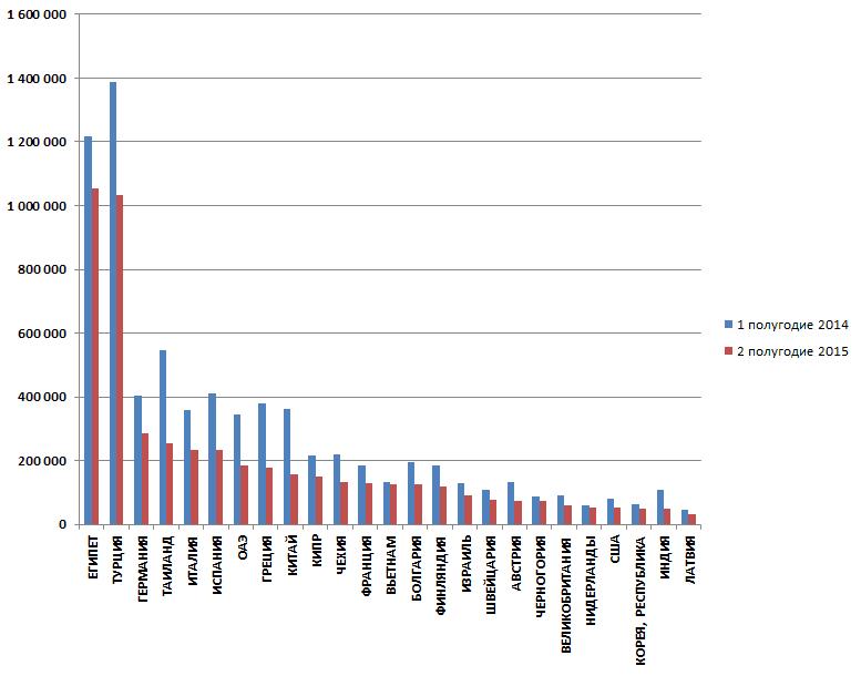 Топ-25 за 1 полугодие 2015 г. по выезду туристов из РФ в сравнении с аналогичным периодом 2014 г. (в числе выездов)