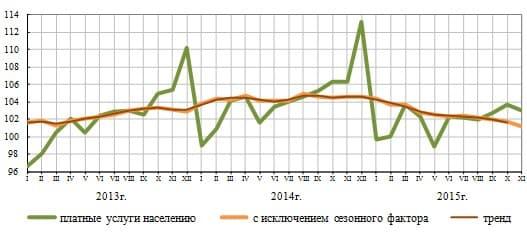 Рисунок 4. Изменение платных услуг в % к среднемесячному значению 2012 года.