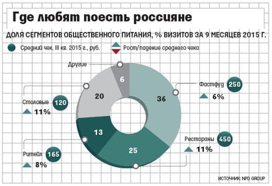 Рис. 3. Доля сегментов общепита, % визитов за 9 месяцев 2015 г.