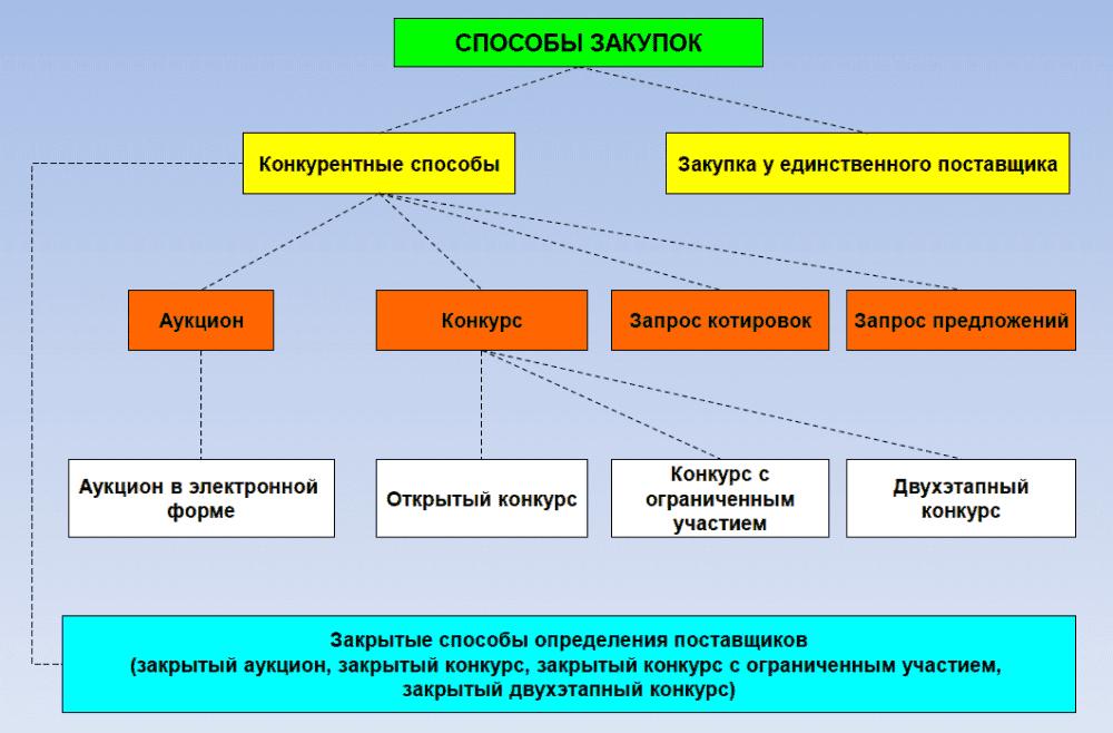 Рисунок 1. Схема размещения заказов для государственных и муниципальных нужд.