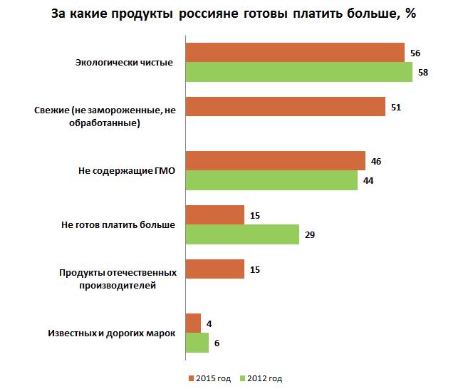 Рисунок 1. Социологический опрос «Ромир» о предпочтениях российских потребителей, декабрь 2015