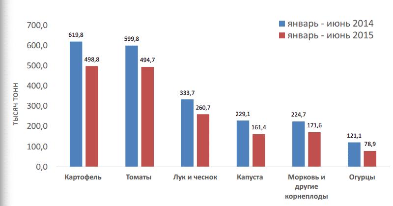 Рис. 1 Импорт овощей Источник: Федеральная служба государственной статистики