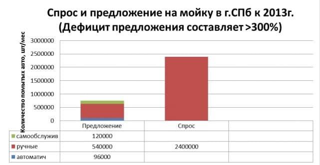 Рис. 1. Спрос и предложение на мойку авто в Санкт-Петербурге по состоянию на 2013 г.