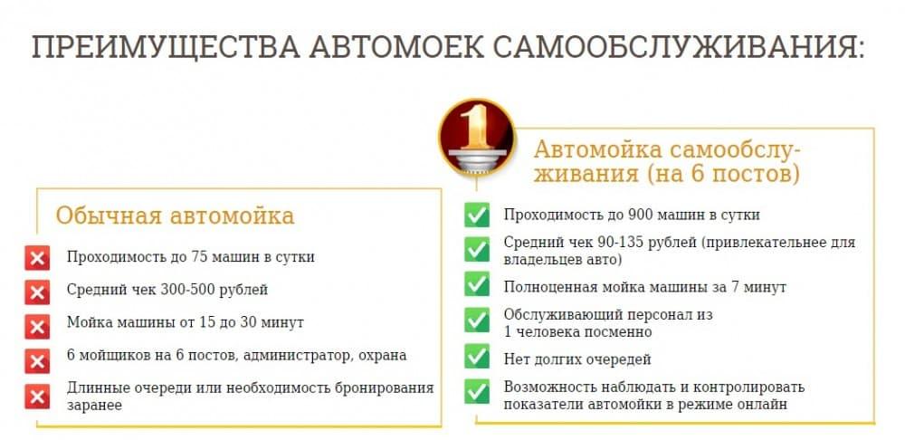 Рис. 2. Преимущества автомоек самообслуживания.<br>  По данным инвесткомпании РОСТА