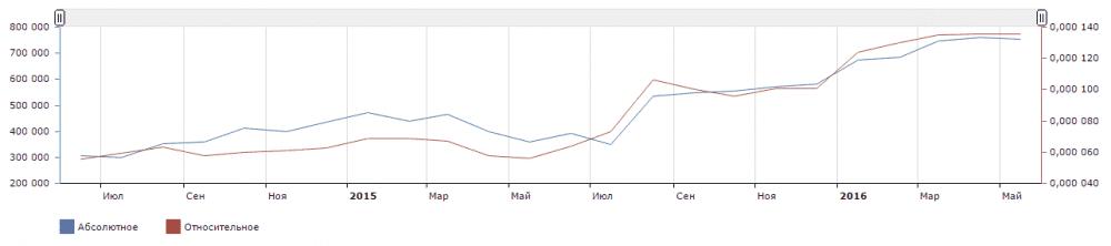 График 1. Статистика по запросу «электронная сигарета»   Источник: поисковая система Яндекс