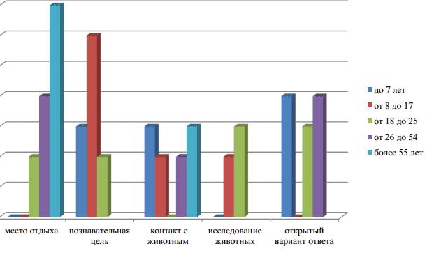 График 1 Цели посещения контактного зоопарка в зависимости от возраста Источник: интернет-журнал «Науковедение»