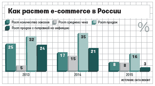 Рис.1. Как растет электронная коммерция в России*