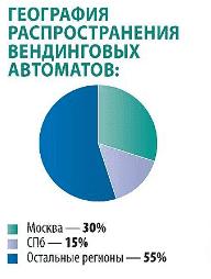 Рисунок 4. Количественное распределение вендинга в России. По данным «Коммерсант.ru», июнь 2016 года.