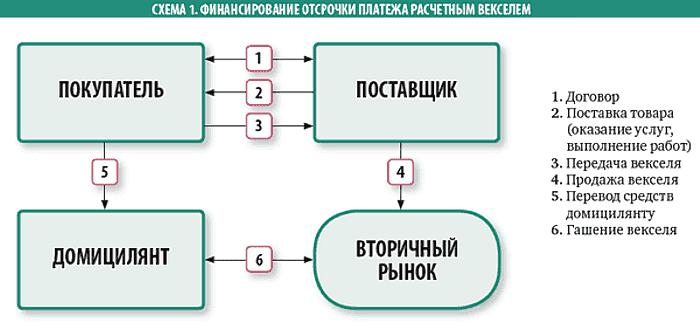 схемы расчета простых процентов
