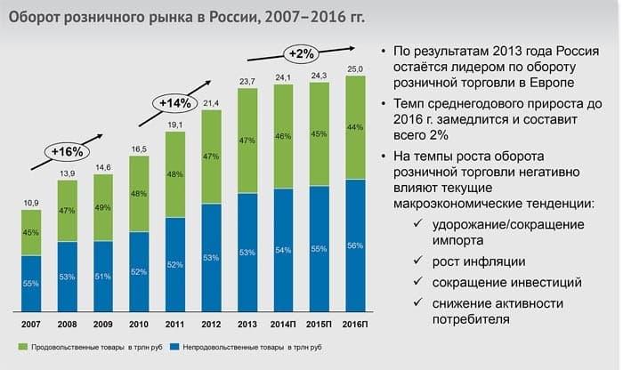 Рис.2. Как развивается розничная торговля в России?