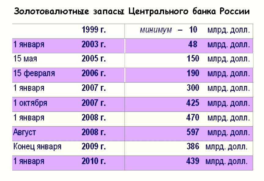 Кратко о кризисе 2008 в россии