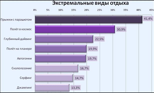 Рис.2 Популярность экстремальных видов отдыха