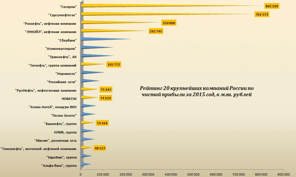 Рейтинг газовых компаний мира