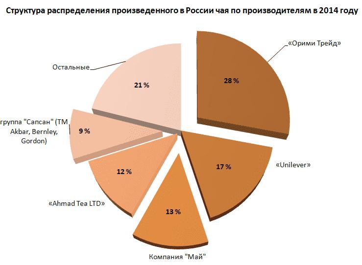 Российское производство чая