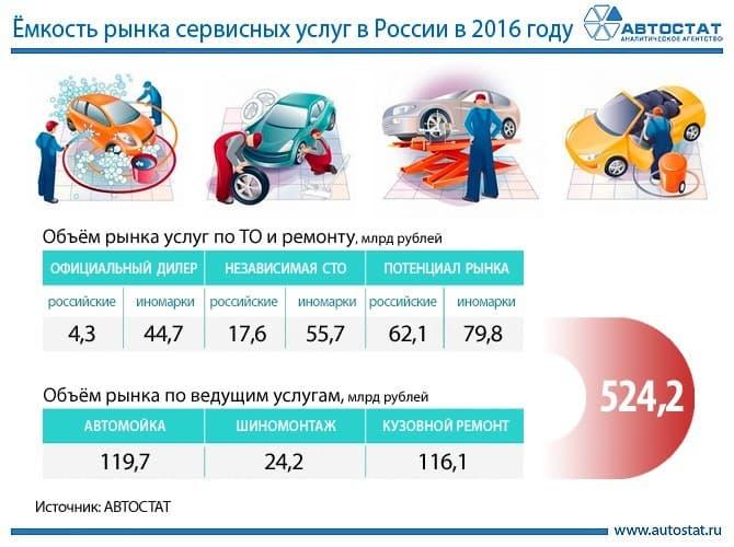 Рис. 1. Емкость рынка сервисных услуг в России в 2016г. Источник: АВТОСТАТ