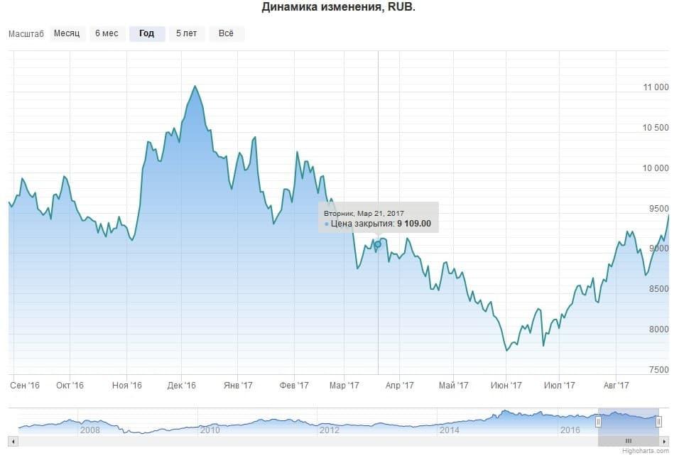 Стоимость акции норильский никель