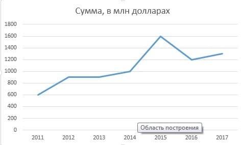 Рис. 1. Динамика изменения финансового состояния Минца Б.И. за 2011-2017 гг.