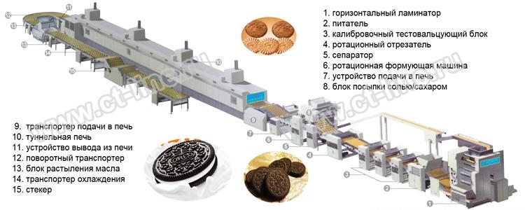 оборудование для производства печенье рецептура