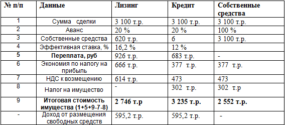 Кредит и лизинг сравнение таблица