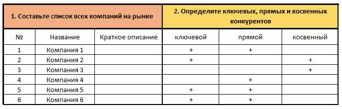 Анализ конкурентов бизнес план пример бизнес план дом будущего
