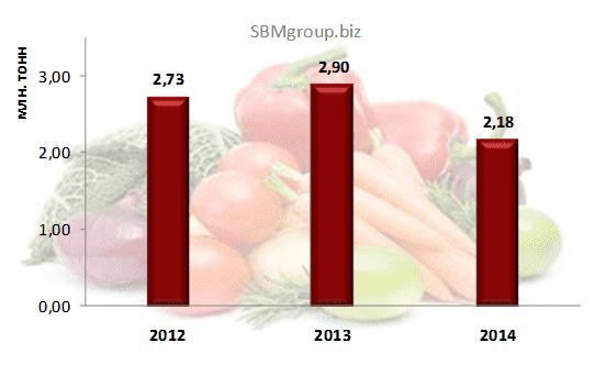Изображение - Производители овощей россия img-721-1422921103